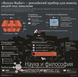 Русские создали прибор для поиска людей под завалами