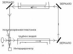 Оптика движущихся тел и эфир