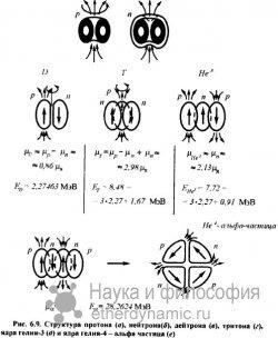 Основополагающие принципы в эфиродинамике по структурной организации атомных ядер.