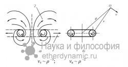 Электромагнитные взаимодействия частиц