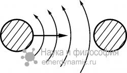 Рост массы тел вследствие притока эфира